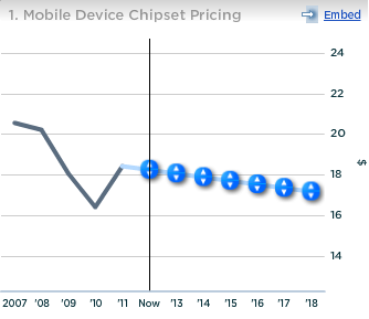 Qualcomm Mobile Device Chipset Pricing