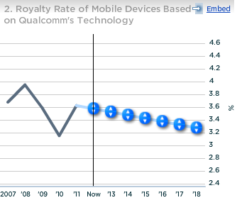 Qualcomm Royalty Rate of Mobile Devices Based on QCOM Technology