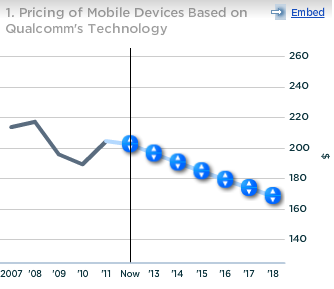 Qualcomm Pricing of Mobile Devices Based on QCOM Technology