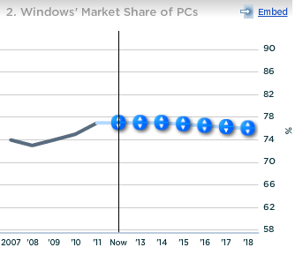 Microsoft Windows Market Share of PCs