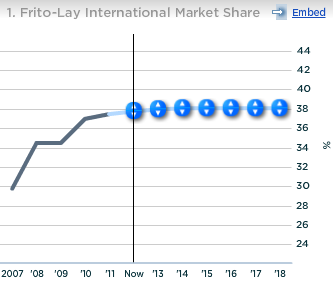 PepsiCo Frito-Lay International Market Share