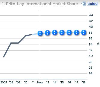 PepsiCo Frito-Lay International Market Share