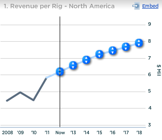 Schlumberger North America Revenue per Rig