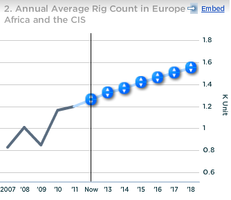 Schlumberger Annual Avg Rig Count in Europe Africa and CIS