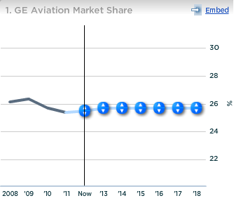 GE Aviation Market Share