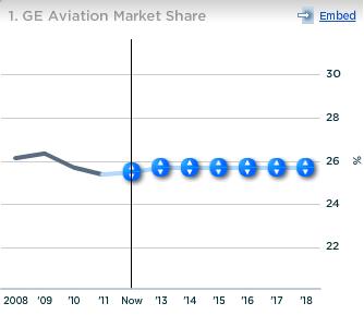 GE Aviation Market Share