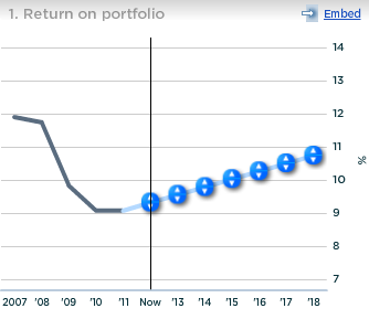 GE Return on Portfolio