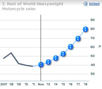 Harley Davidson Rest of World Heavyweight Motorcycle Sales