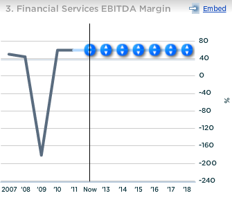 Harley Davidson Financial Service EBITDA Margin