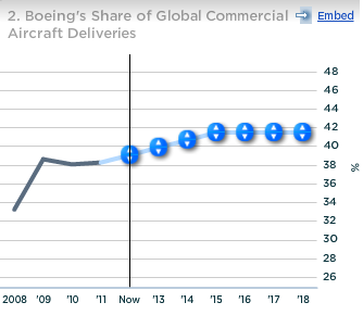 Boeing Share of Global Commercial Aircraft Deliveries