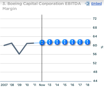 Boeing Capital Corp EBITDA Margin