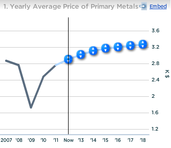 Alcoa Yearly Avg Price of Primary Metals