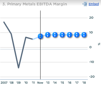 Alcoa Primary Metals EBITDA Margin