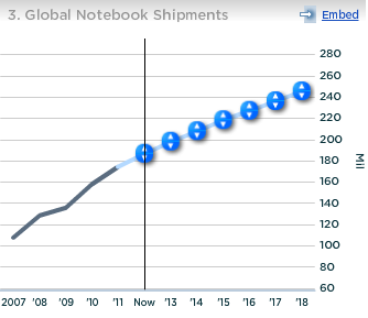 Intel Global Notebook Shipments