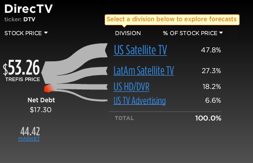 DirecTV Stock Break-Up