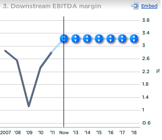 Chevron Downstream EBITDA Margin