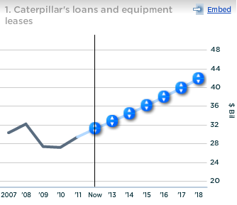 Caterpillar Loans and Equipment Leases