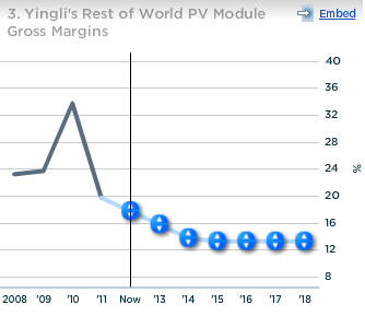Yingli Rest of World PV Module Gross Margin