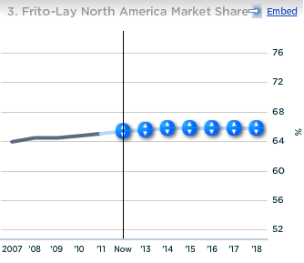 PepsiCo Frito-Lay North American Market Share