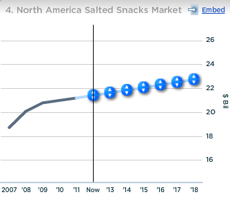 PepsiCo North America Salted Snacks Market