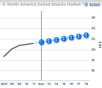 PepsiCo North America Salted Snacks Market