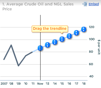 Exxon Avg Crude Oil and NGL Sales Price