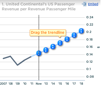 United Continental US Passenger Revenue per Revenue Passenger Mile