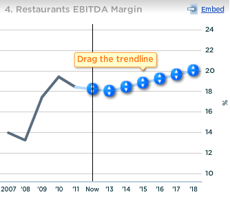Chipotle Restaurants EBITDA Margin