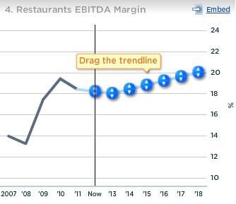 Chipotle Restaurants EBITDA Margin