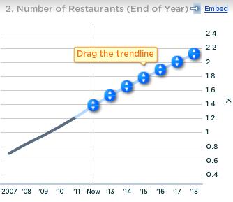 Chipotle Number of Restaurants