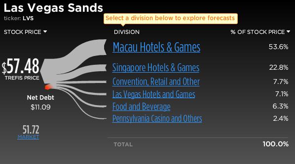 Las Vegas Sands Stock Break-Up