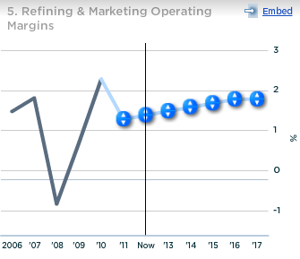 BP Refining and Marketing Operating Margin