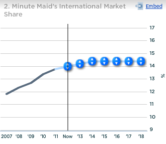 Coca-Cola Minute Maid International Market Share