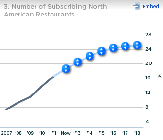 OpenTable Number of Subscribing North American Restaurants