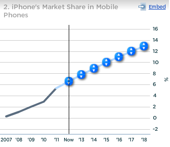 Apple iPhone Market Share in Mobile Phones