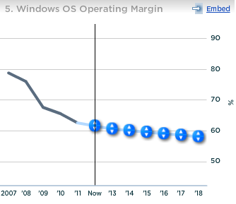 Microsoft Windows OS Operating Margin