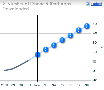Apple Number of ipone and ipad apps downloaded