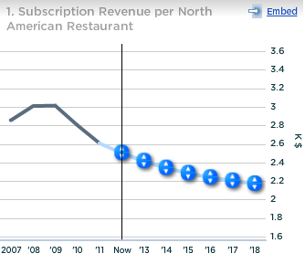 OpenTable Subscription Revenue per North American Restaurant