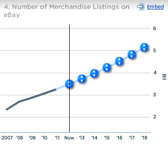 Number of Merchandise listings on Ebay