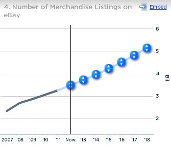 Number of Merchandise listings on Ebay