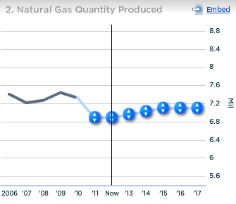 BP Natural Gas Quantity Produced