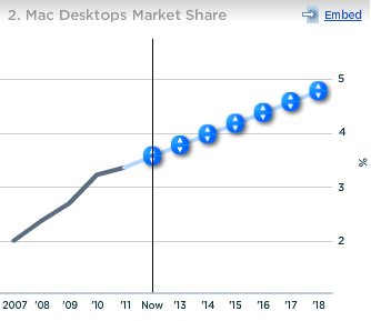 Apple Mac Desktop Market Share