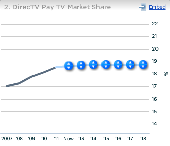 DirecTV Pay TV Market Share