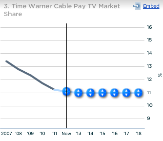 Time Warner Cable Pay TV Market Share