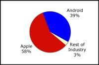 tablet market,tablet market share