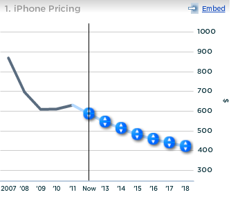Apple iPhone Pricing