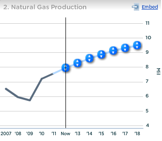 Exxon Natural Gas Production