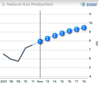 Exxon Natural Gas Production