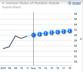 Verizon Share of Monthly Mobile Subscribers