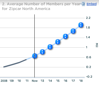 Zipcar Average Number of Members per Year for Zipcar North America